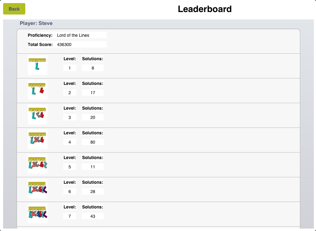 iPad leader board